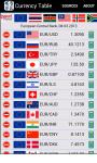 Currency Table App screenshot 5/6